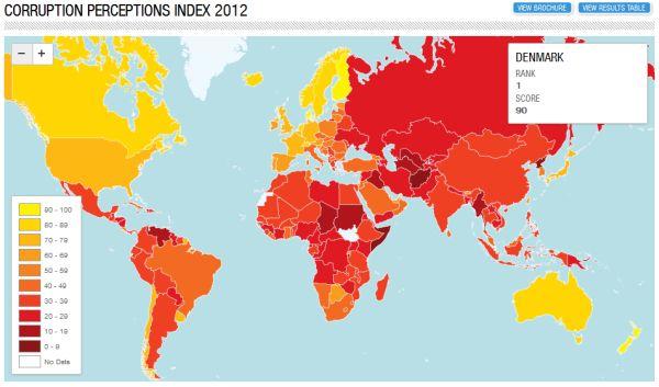 Danmark ligger pt. som nummer 1 på CPI (Corruption Perceptions Index).