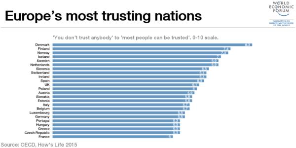 DK og tillid