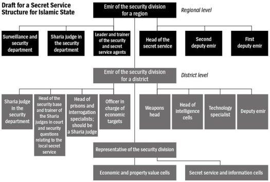 """Графика на организационната структура в """"Ислямска държава""""."""
