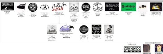 Jihadist-groups