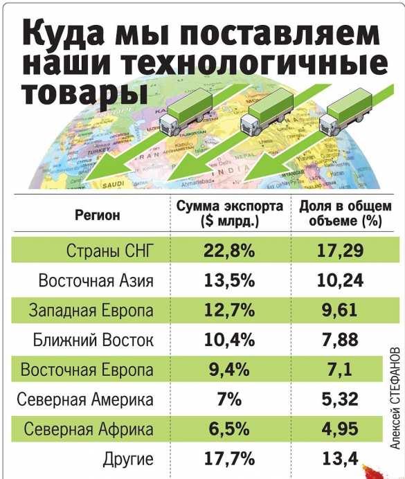 Слезетли Россия снефтяной иглы (ИНФОГРАФИКА) | Продолжение проекта «Русская Весна»