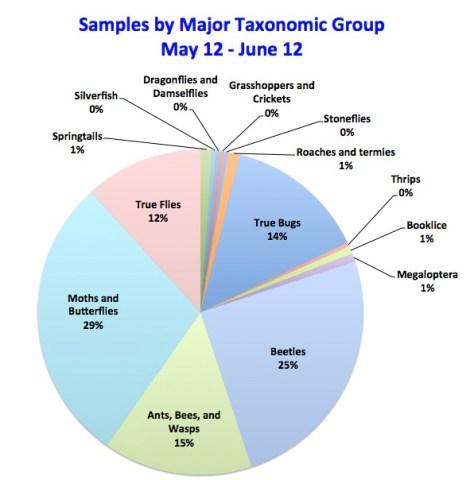 Pie Chart-May 2015