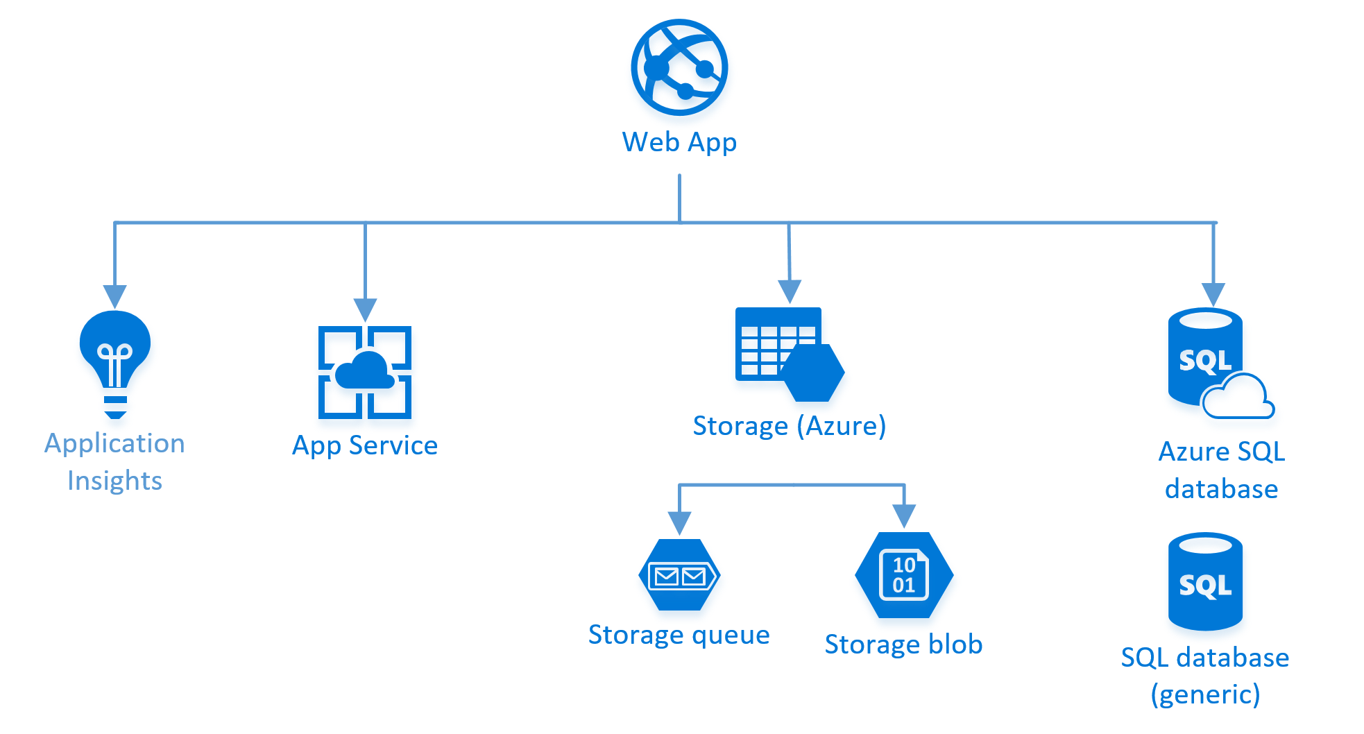 Continuous Deployment of an ASP net Core app to Azure using