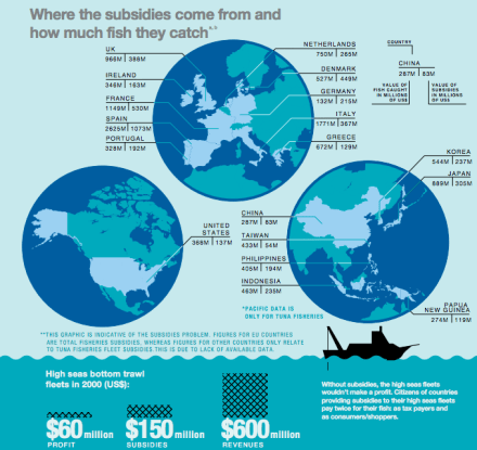 global-ocean-commission_subsidies_overfishing