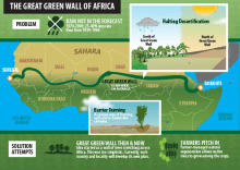 GreenWall_Africa1