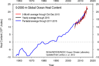 ocean_heat_records