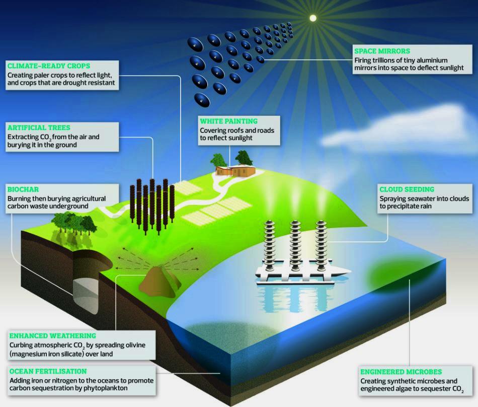 geoengineering social engineering graphic
