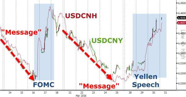 Zerohedge: And since Janet delivered, PBOC has strengthened the Yuan Fix by the most since 2005!!