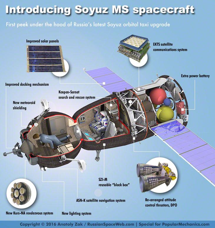 1467744438-soyuz-ms-infograph