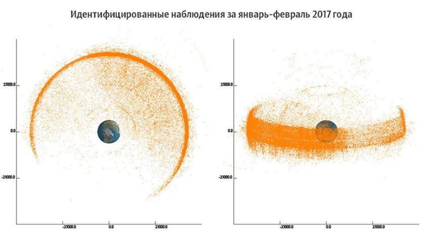 Научная картинка: геостационарная орбита с точным расположением объектов