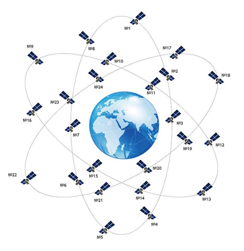 Орбитальная группировка навигационной системы ГЛОНАСС