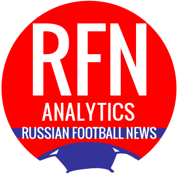 RFPL Round 10: Weighted Age Analytics - Russian Football News