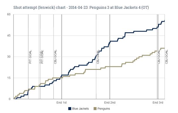 Fenwick chart for 2014-04-23 Penguins 3 at Blue Jackets 4 (OT)