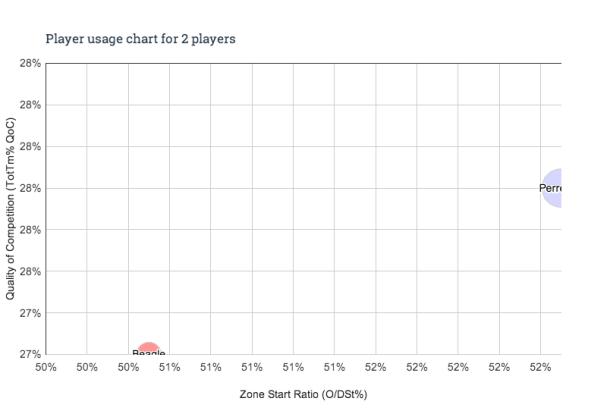 Player usage chart - 2 players