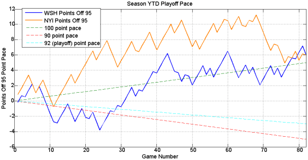 Playoff_Pace