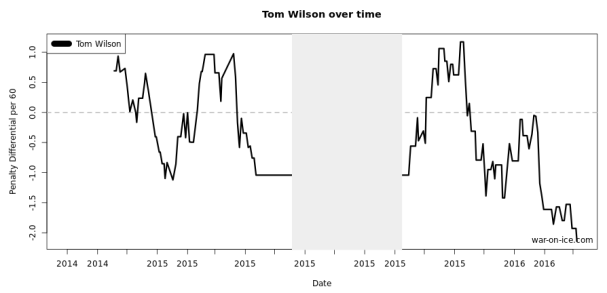 Tom Wilson penalty differential