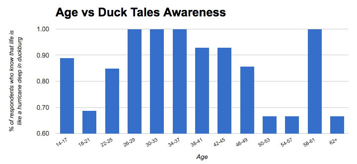 duck-tales-graph