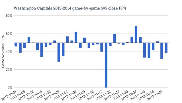 Washington Capitals 2013-2014 game-by-game 5v5 close FF