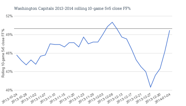Washington Capitals 2013-2014 rolling 10-game 5v5 close FF