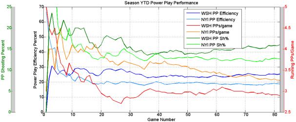 YTD_PP_Performance