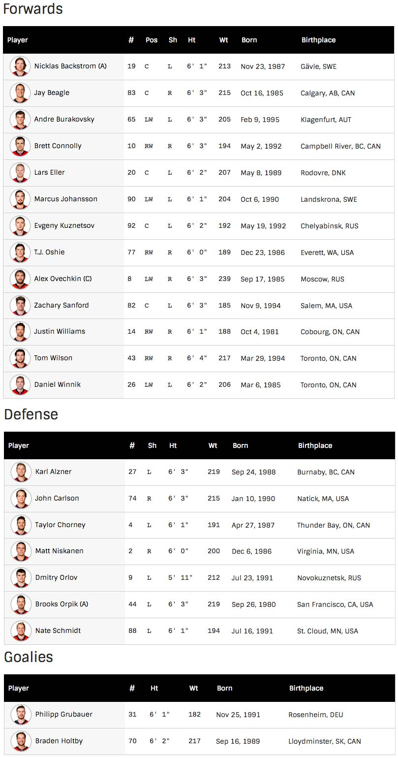capitals-opening-night-roster