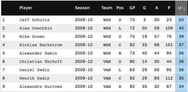 caps-plus-minus-2009-10