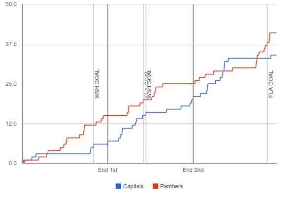 fenwick-graph-2013-11-02-panthers-capitals