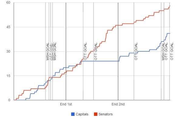 fenwick-graph-2013-11-27-senators-capitals