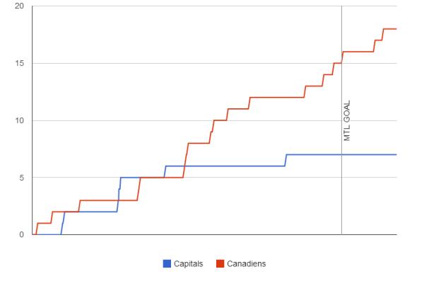 fenwick-graph-2013-11-29-canadiens-capitals