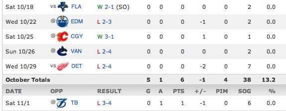 goalless-streak