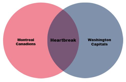 heartbreakVenn
