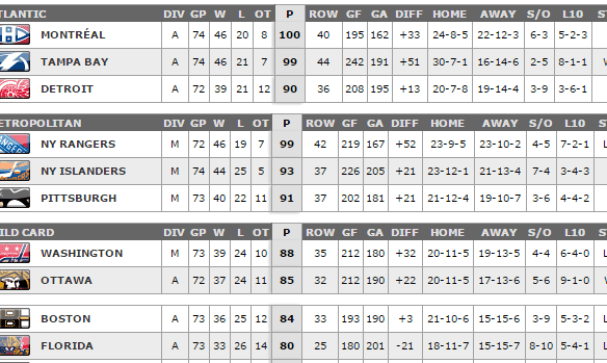 nhlstandings