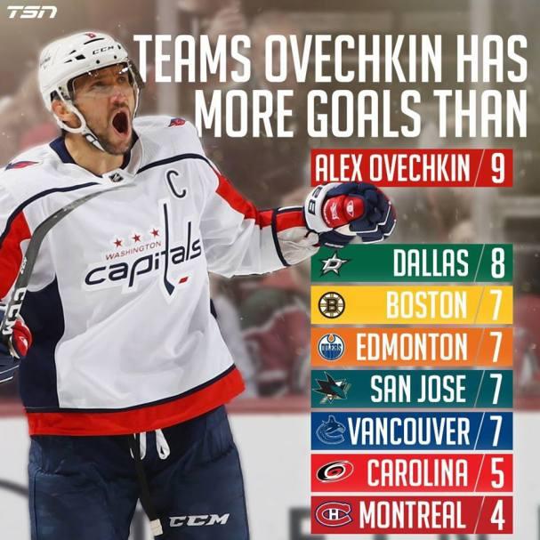 ovechkin-goals