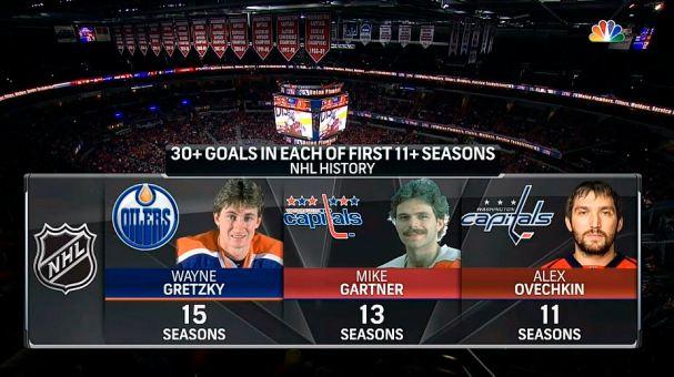 ovi-history-30-goals