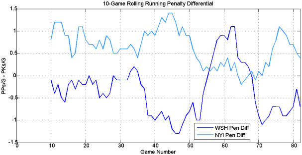 rolling_penalty_diff