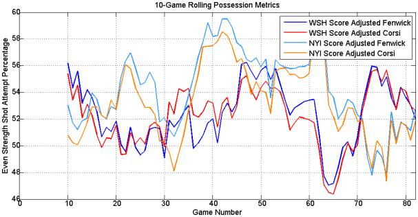 rolling_possession