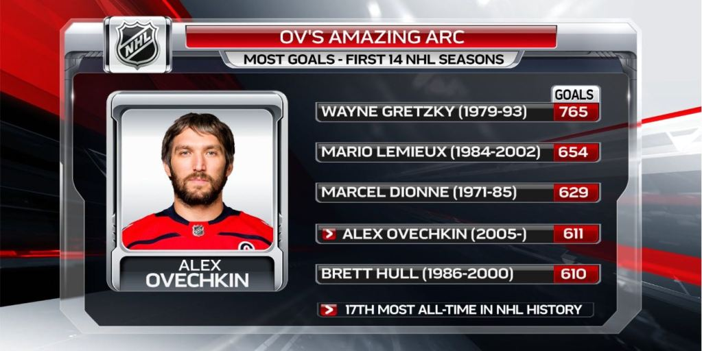 Only three players in NHL history have scored more goals than Alex Ovechkin  through their first 14 seasons b651d0e50555