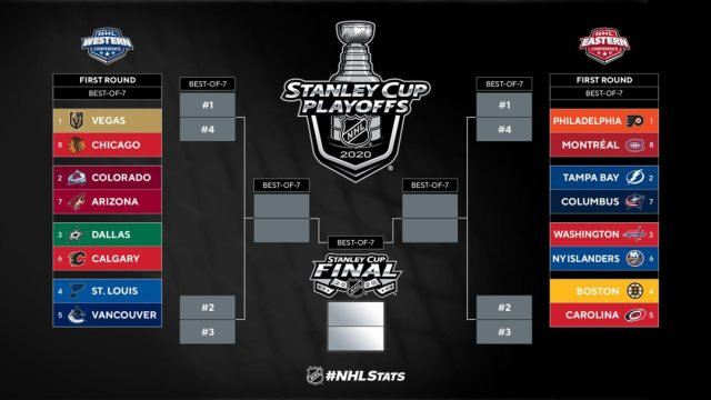 The NHL's 2020 Stanley Cup Playoffs bracket is now set