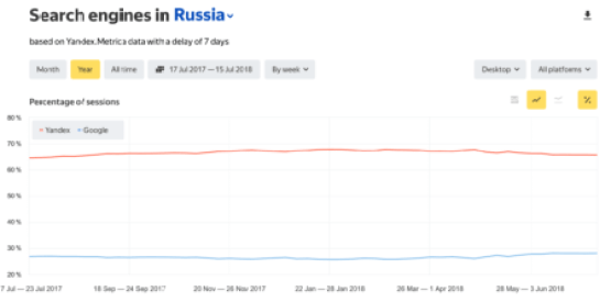 Yandex consolidates leadership on Russian search market