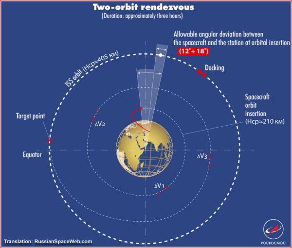 Progress MS-09 mission to ISS