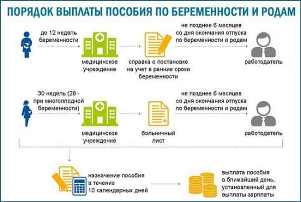 Декретные выплаты в 2020 году в России. Как рассчитать