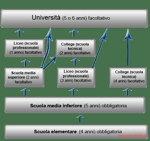 sistema_scolastico russa
