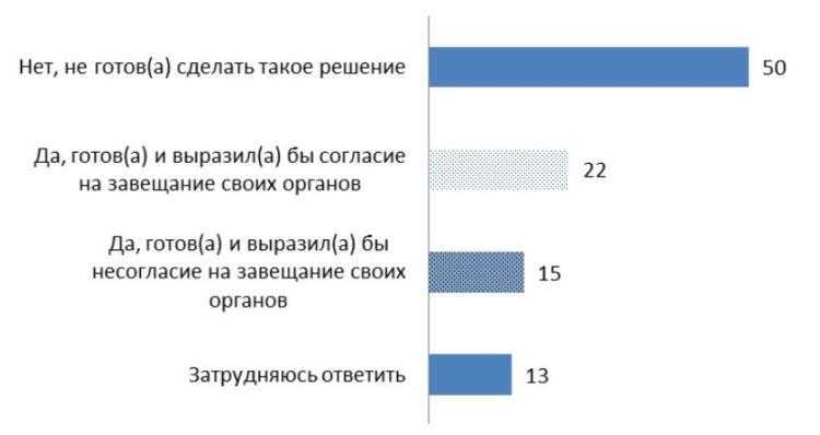 donation-russia-decision