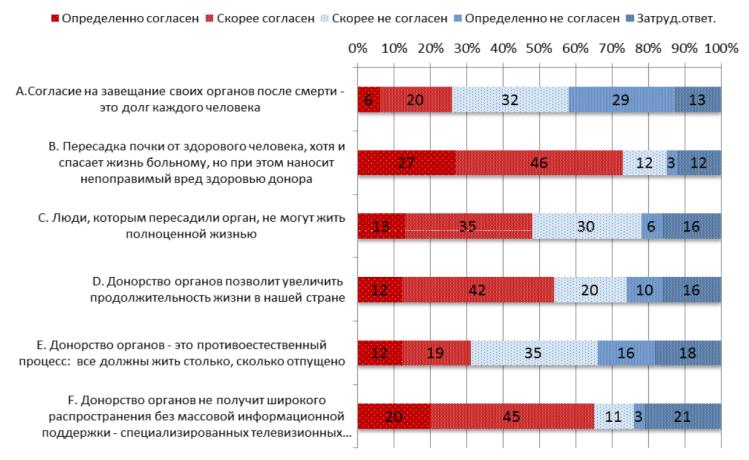 organ-donation-russia