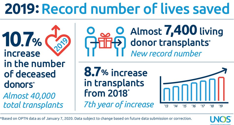 донорство 2019 США картинка