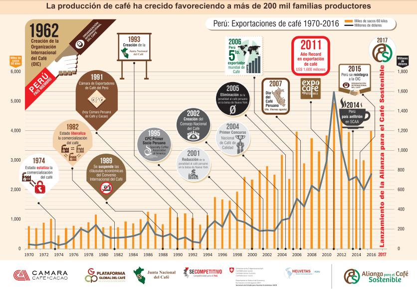Infografía sobre el crecimiento de las exportaciones del café
