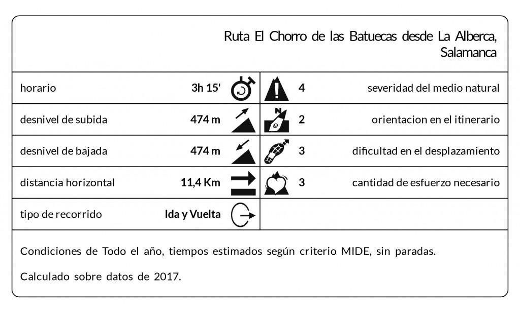 Ruta chorro de las batuecas ruta las batuecas for Distancia entre la alberca y salamanca