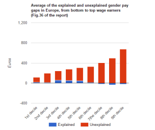 Gender-wage-gap-explained vs unexplained