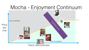 The Great RV52.com Deep Mocha Research Project Result