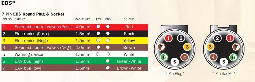 trailer light plug wiring diagrams rveethereyet rh rveethereyet com 7 Pin Trailer Wiring LED Trailer Lights